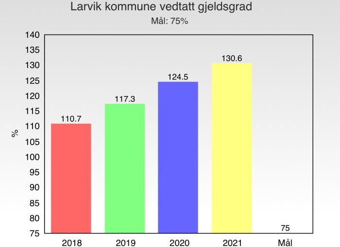 Bedre Larvik 2